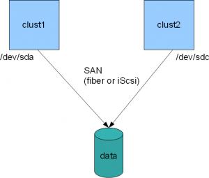 cluster filesystem