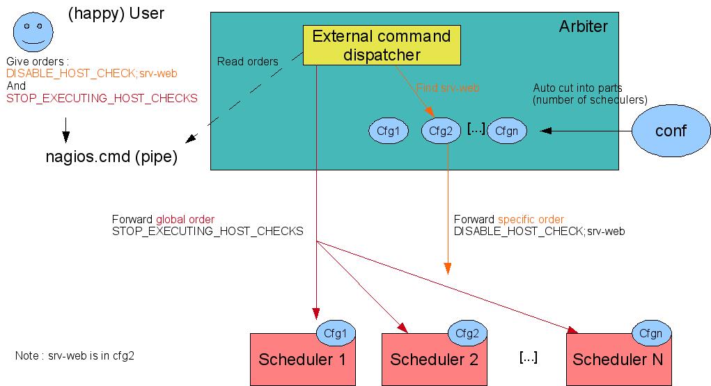 shinken-external-commands